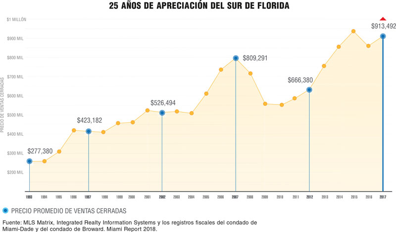 Real Estate Market & Lifestyle,Real Estate,Perspectivas 2019,AMLO,Florida: Segundo estado con mayor crecimiento demográfico en Estados Unidos,Miami,